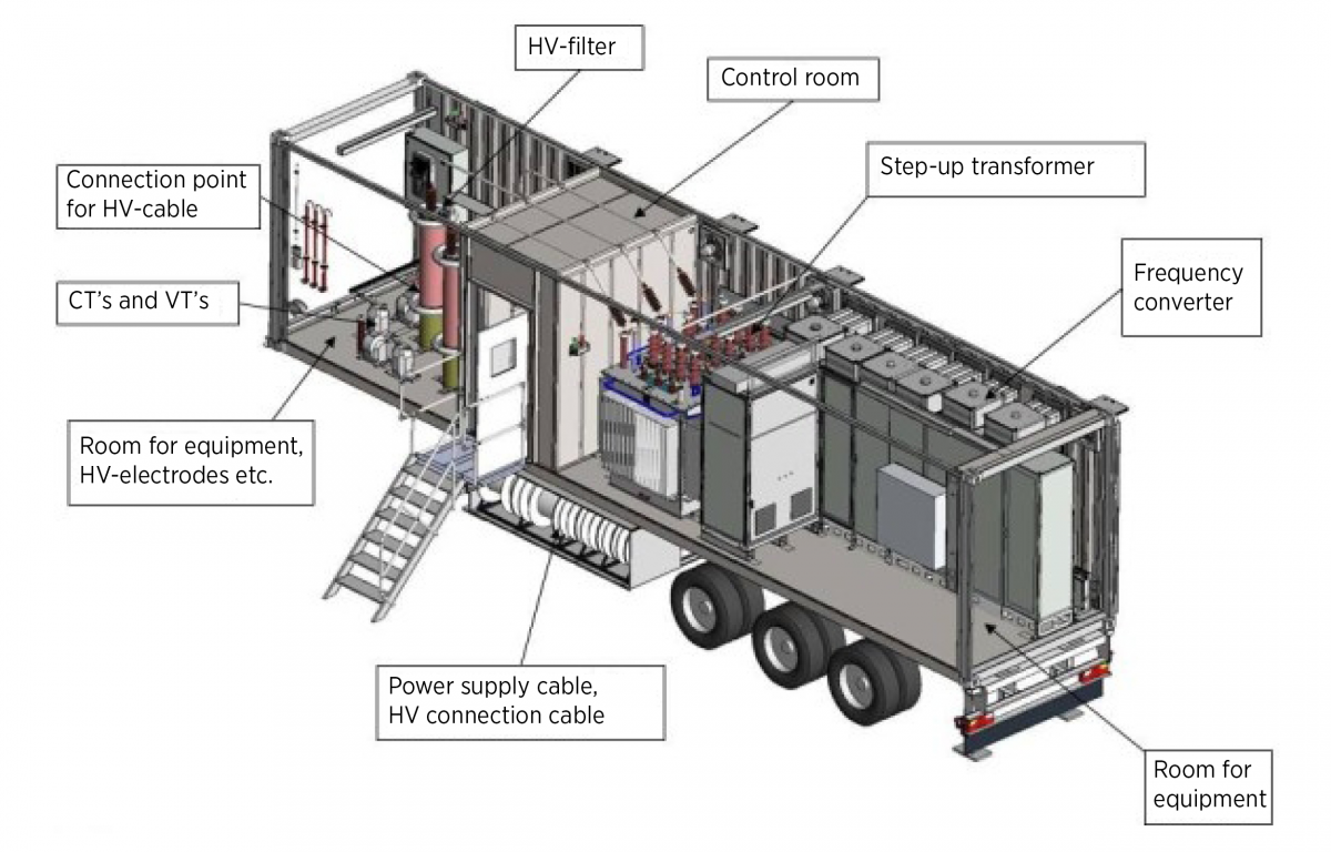 Design of a converter-based, mobile test bench for testing power transformers